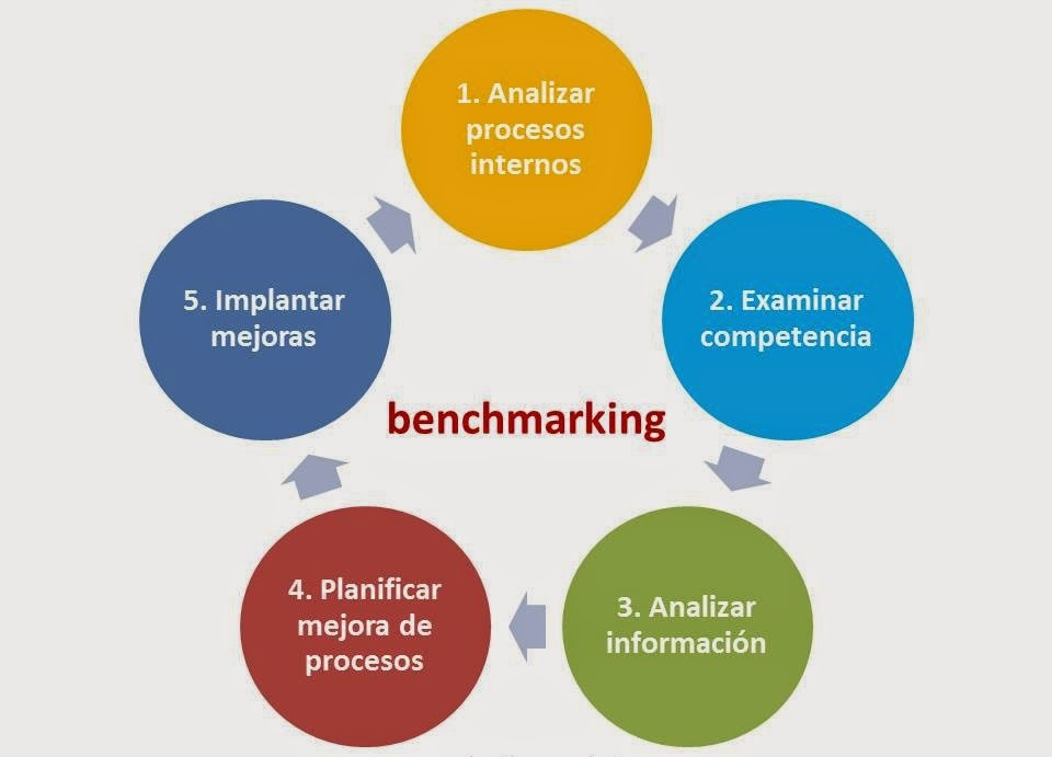 reasons of benchmarking Benchmarking helps you compare your organization to your competition apqc benchmarking portal has 1500 benchmarks measures.