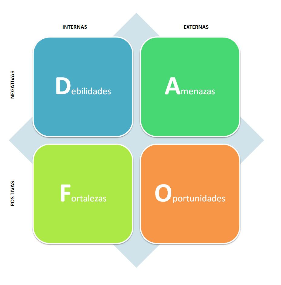Preguntas que nos pueden ayudar en la realización del DAFO