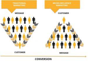 Gráfico de Mavrck sobre micro-influencer