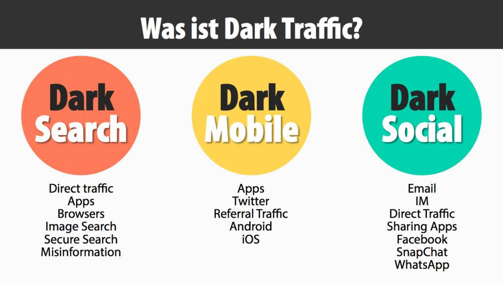 Dark social y search