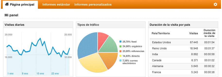 Resultados Google Analytics