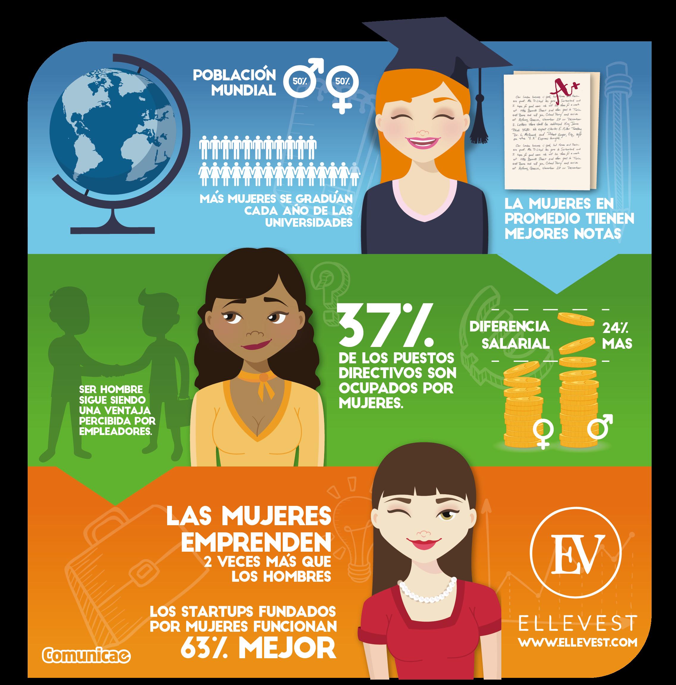 comunicae_infografia-Mujer-Emprendedora
