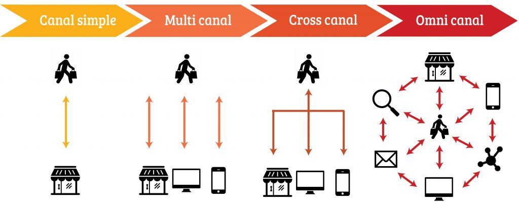Estrategia omnicanal vs multicanal