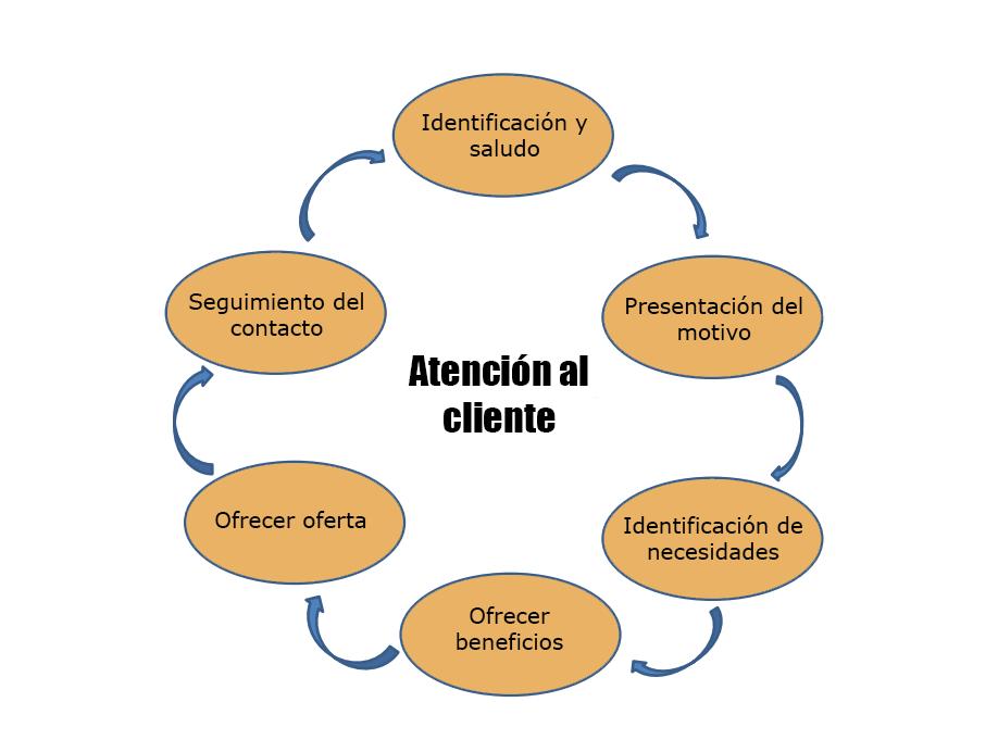 Gráfico de atención al cliente