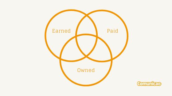 La diferencia entre earned media, owned media y paid media