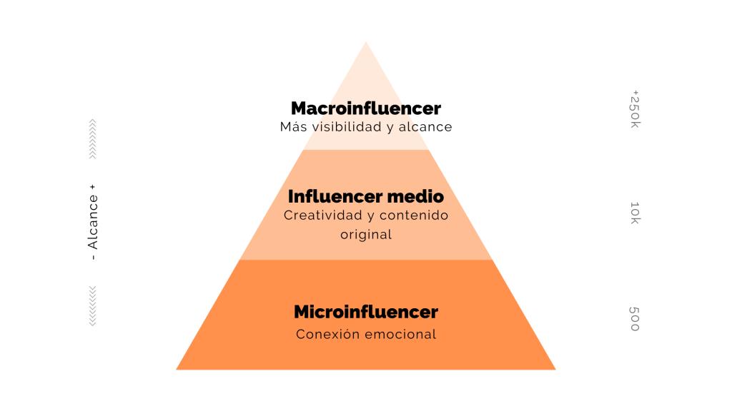 Qué debes saber antes de elegir un influencer
