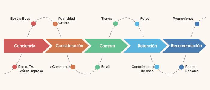 Diagrama del customer journey para explicar errores que no cometer en marketing digital