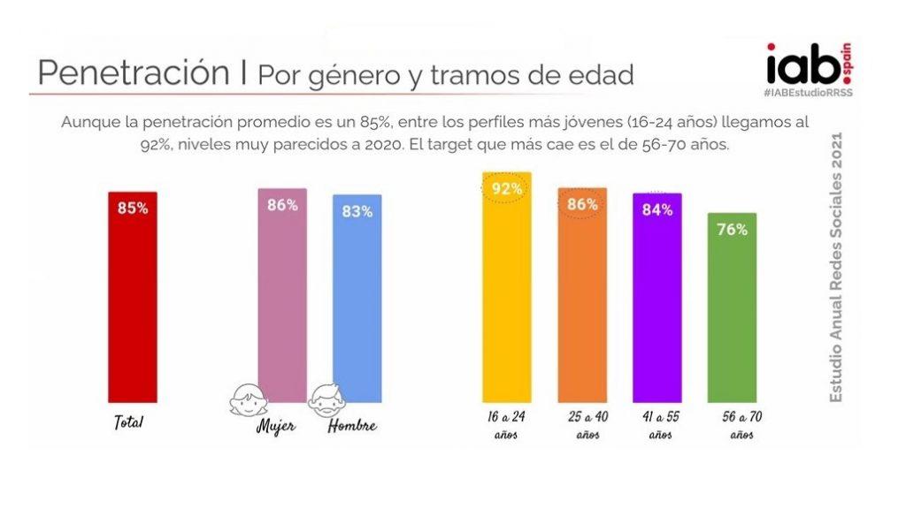 Estudio de redes sociales 2021 IAB Spain