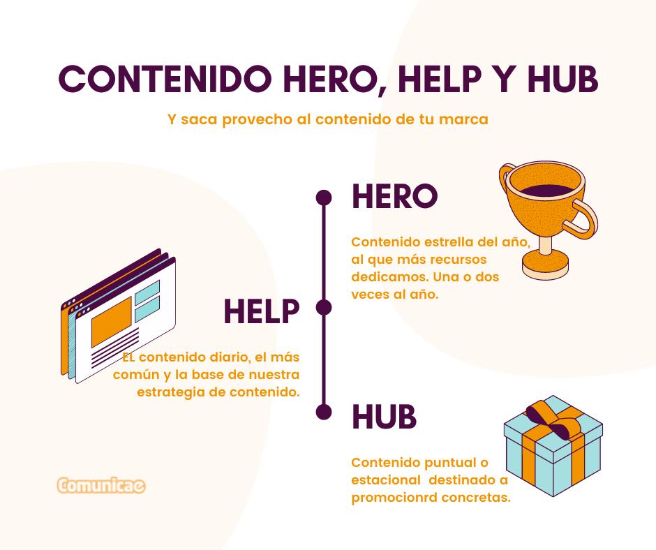 Infografía sobre tipos de contenido Hero, Help y Hub